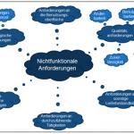 NFA Kategorien Teil 1 - Bild 1