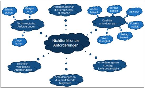 Qualitat Funktionale Und Nichtfunktionale