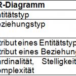 SOPHIST_Blog_ER_Diagramme_Bild 1