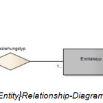 SOPHIST_Blog_ER_Diagramme_Bild 2