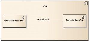 RE_und_SOA_Teil_1_Grobe_Kontextabgrenzung