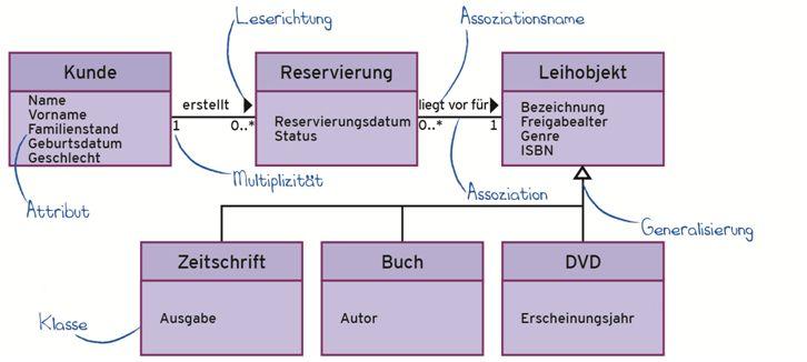 RE f. Einsteiger_Teil 2_Begriffsmodell