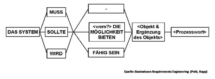 Satzschablone_RE f. Beginner_Teil 4