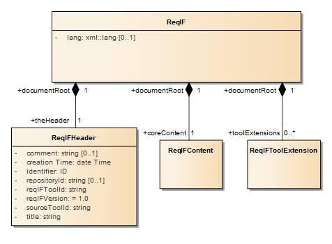 ReqIF_Struktur