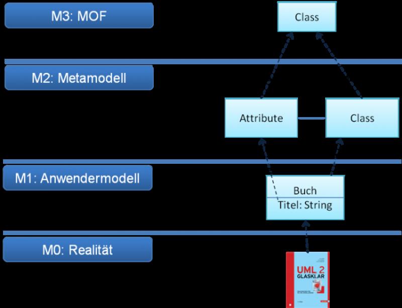 Schichten_Modellbildung